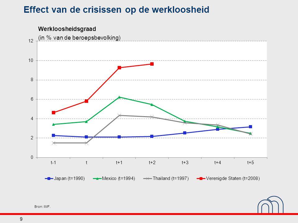 Effect van de crisissen op de werkloosheid