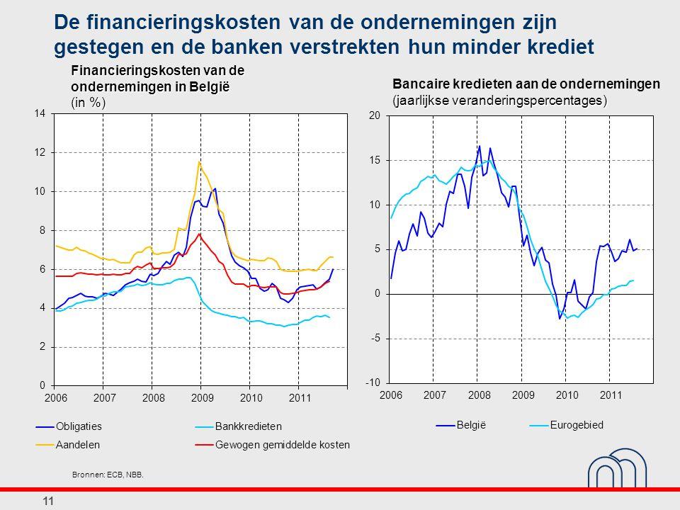 De financieringskosten van de ondernemingen zijn gestegen en de banken verstrekten hun minder krediet