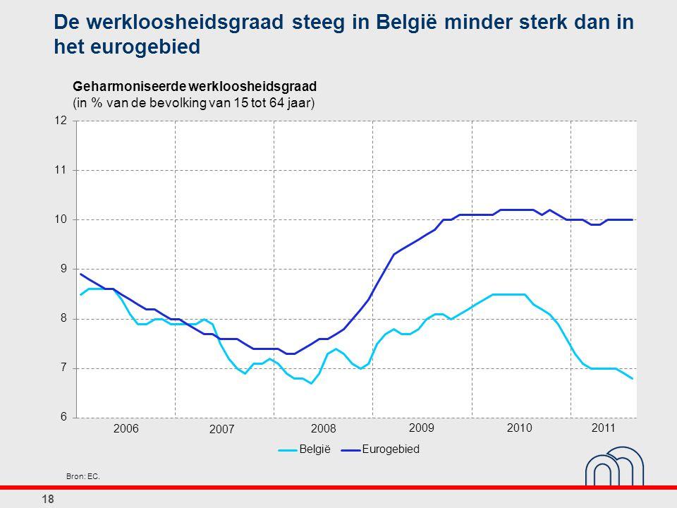 De werkloosheidsgraad steeg in België minder sterk dan in het eurogebied