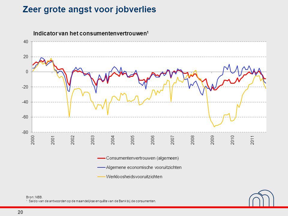 Zeer grote angst voor jobverlies