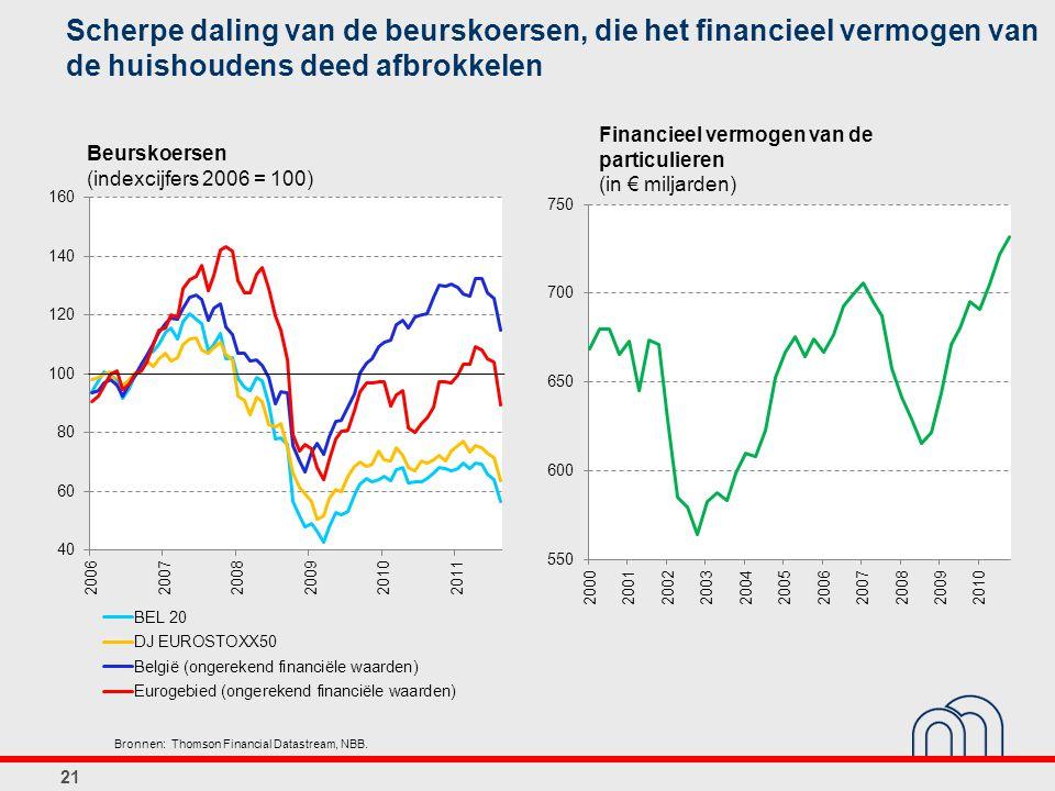 Scherpe daling van de beurskoersen, die het financieel vermogen van de huishoudens deed afbrokkelen