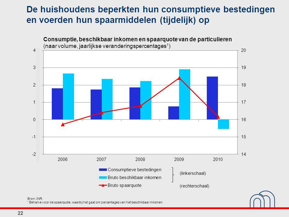 De huishoudens beperkten hun consumptieve bestedingen