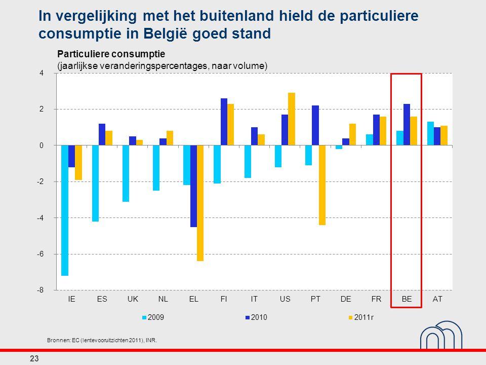 In vergelijking met het buitenland hield de particuliere consumptie in België goed stand