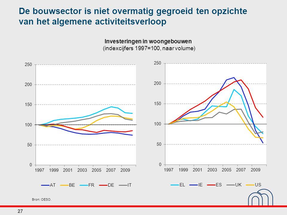 Investeringen in woongebouwen (indexcijfers 1997=100, naar volume)