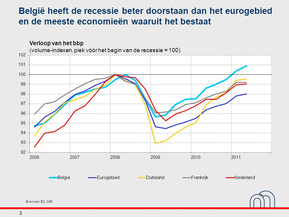 België heeft de recessie beter doorstaan dan het eurogebied en de meeste economieën waaruit het bestaat