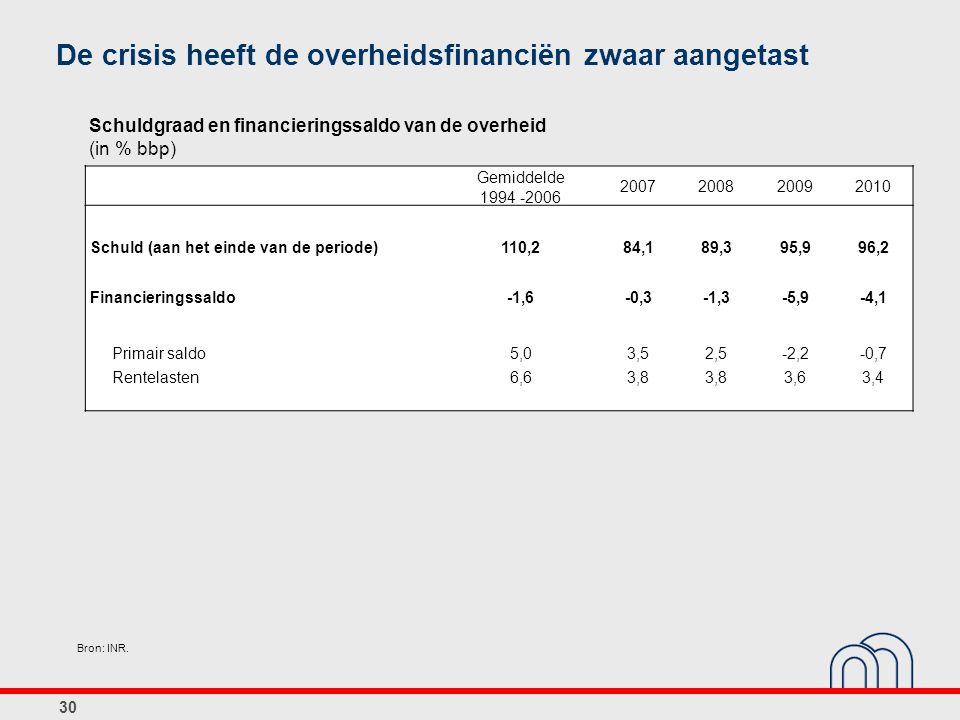 De crisis heeft de overheidsfinanciën zwaar aangetast