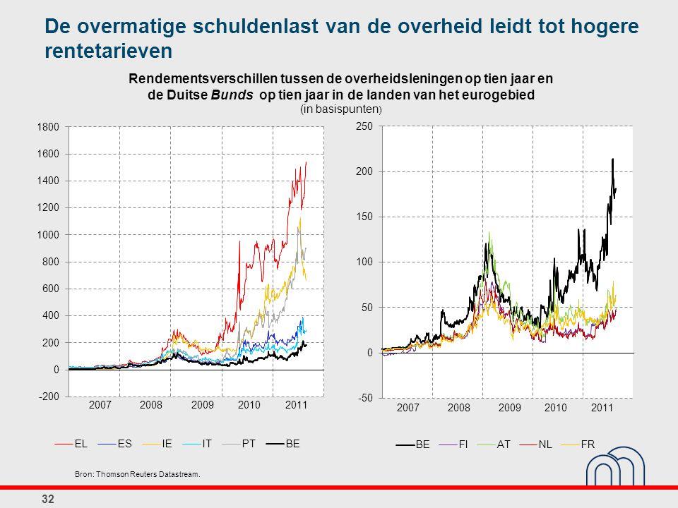 De overmatige schuldenlast van de overheid leidt tot hogere rentetarieven