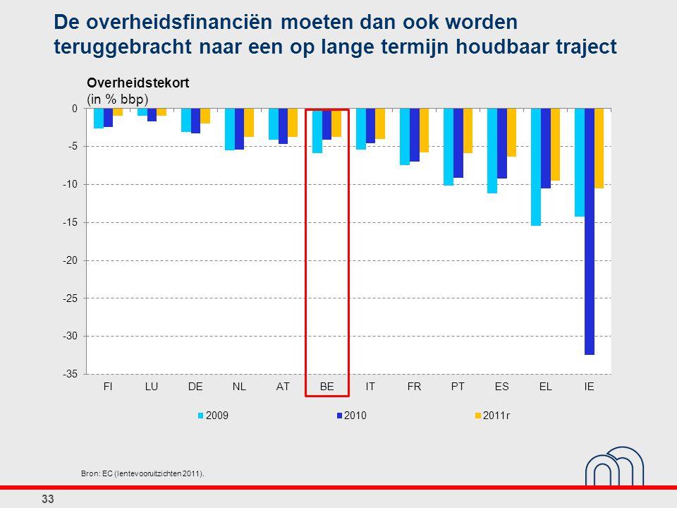 De overheidsfinanciën moeten dan ook worden teruggebracht naar een op lange termijn houdbaar traject