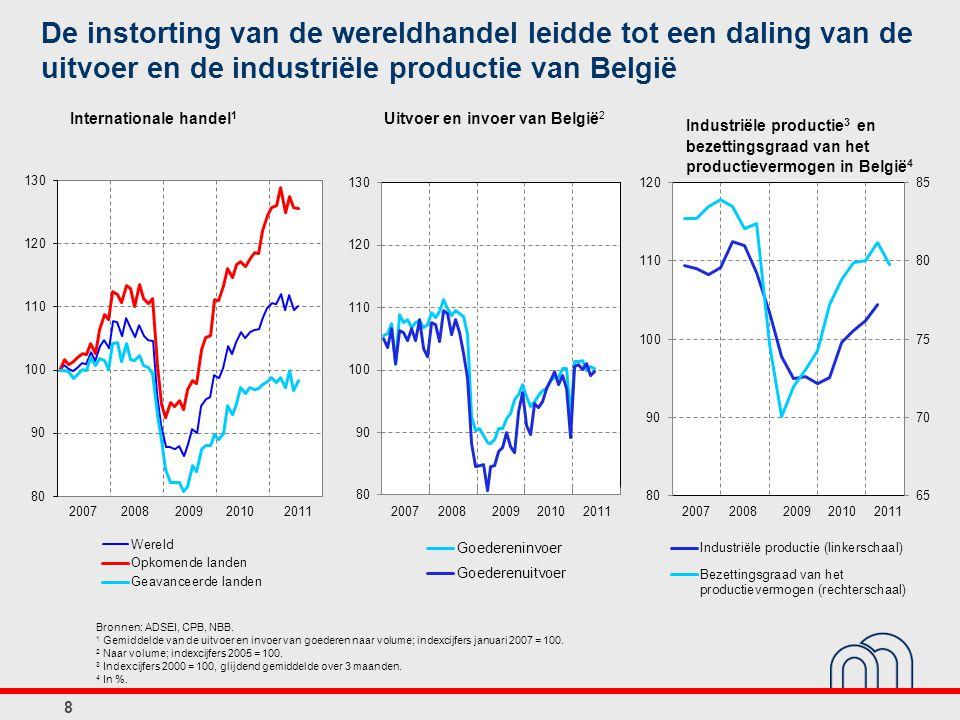 Uitvoer en invoer van België2