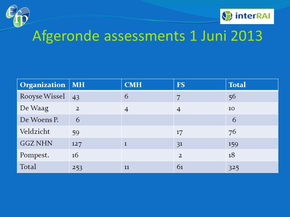 Afgeronde assessments 1 Juni 2013