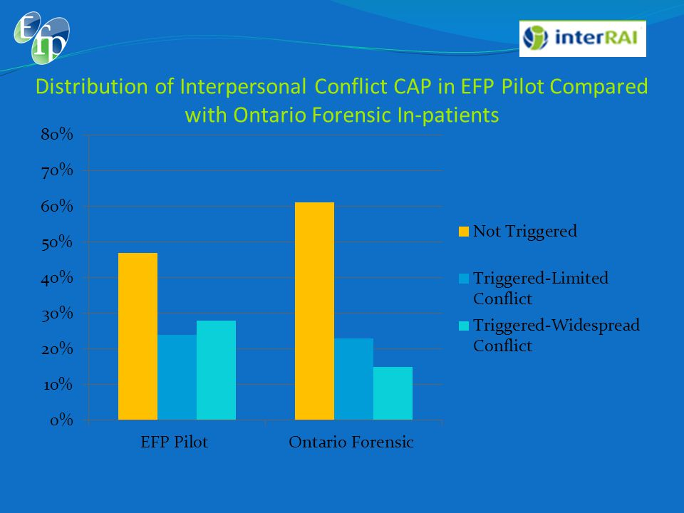Distribution of Interpersonal Conflict CAP in EFP Pilot Compared with Ontario Forensic In-patients