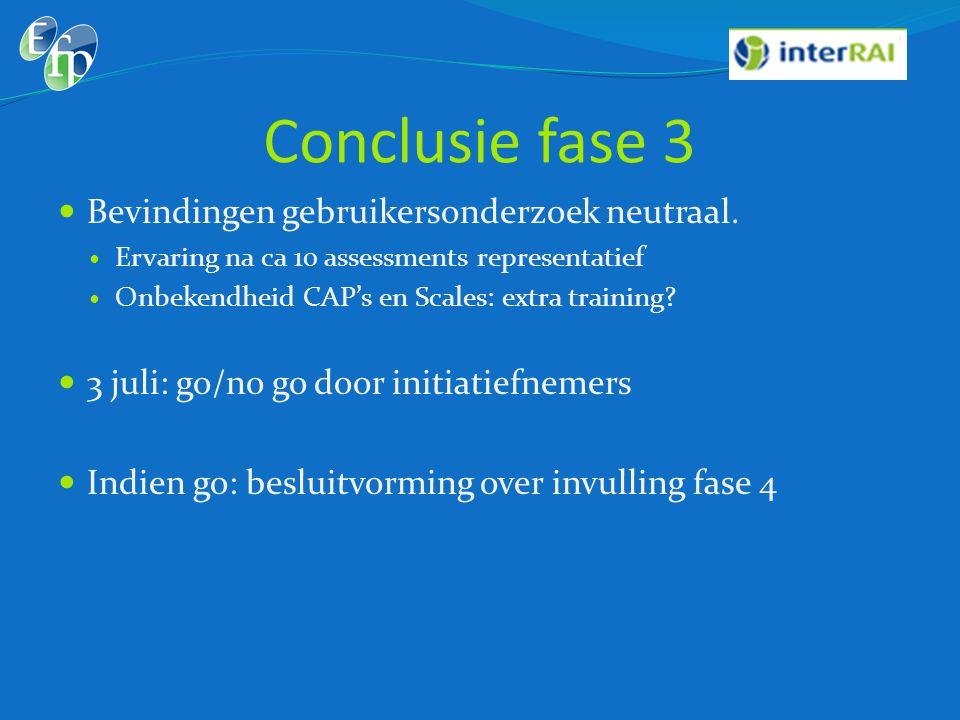 Conclusie fase 3 Bevindingen gebruikersonderzoek neutraal.