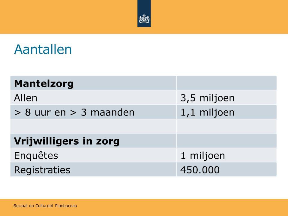 Aantallen Mantelzorg Allen 3,5 miljoen > 8 uur en > 3 maanden