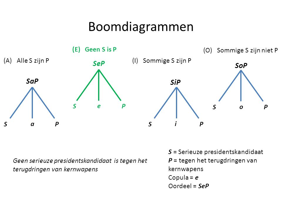 Boomdiagrammen SeP SoP SaP SiP (E) Geen S is P