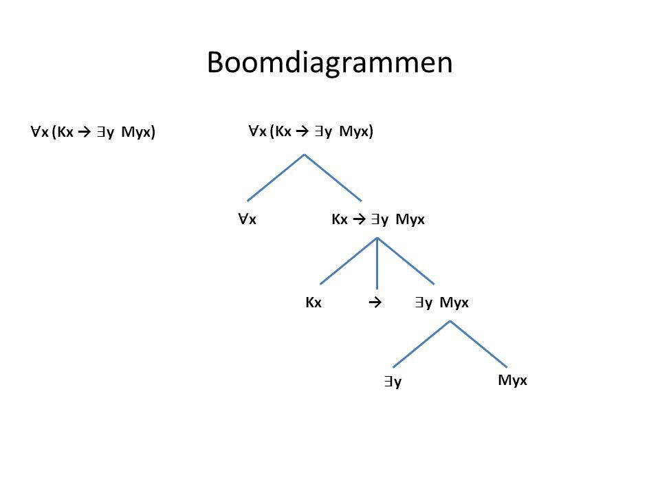 Boomdiagrammen ∀x (Kx → ∃y Myx) ∀x (Kx → ∃y Myx) ∀x Kx → ∃y Myx Kx →