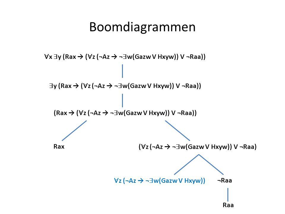 Boomdiagrammen ∀x ∃y (Rax → (∀z (¬Az → ¬∃w(Gazw V Hxyw)) V ¬Raa))