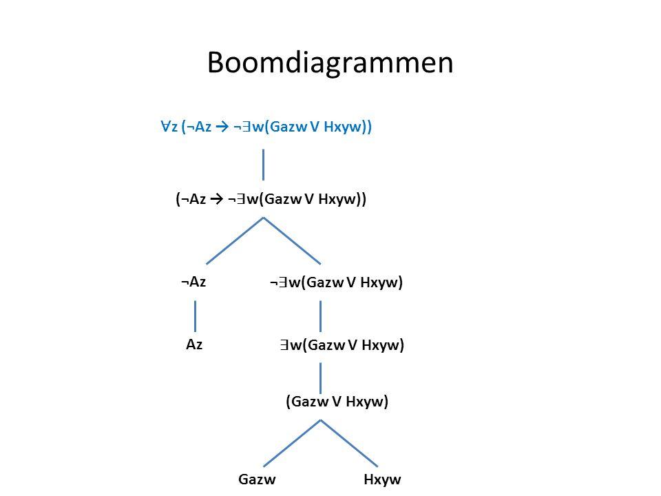 Boomdiagrammen ∀z (¬Az → ¬∃w(Gazw V Hxyw)) (¬Az → ¬∃w(Gazw V Hxyw))