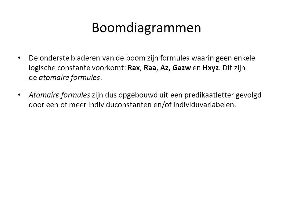 Boomdiagrammen