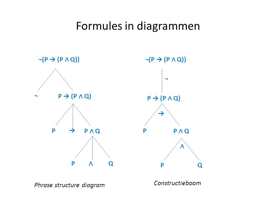 Formules in diagrammen