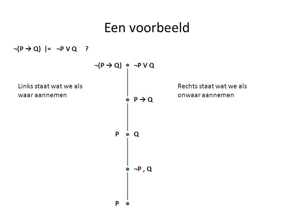 Een voorbeeld ¬(P → Q) |= ¬P V Q ¬(P → Q) ¬P V Q