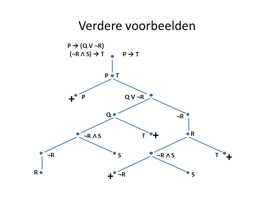 Verdere voorbeelden + + + + P → (Q V ¬R) (¬R ∧ S) → T P → T P T P