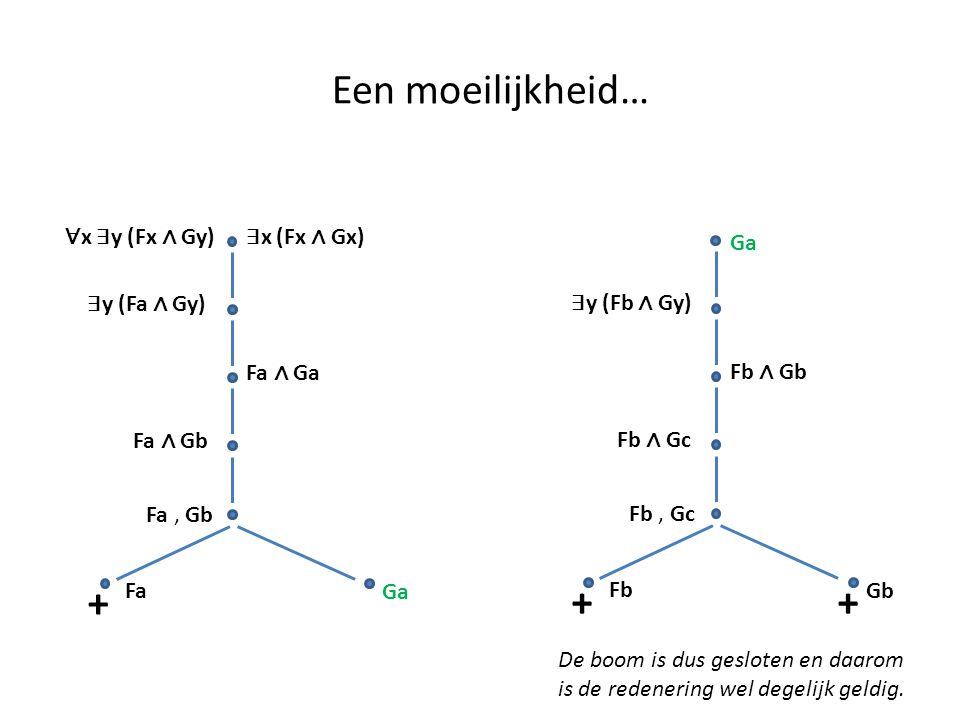 Een moeilijkheid… + + + ∀x ∃y (Fx ∧ Gy) ∃x (Fx ∧ Gx) Ga ∃y (Fa ∧ Gy)