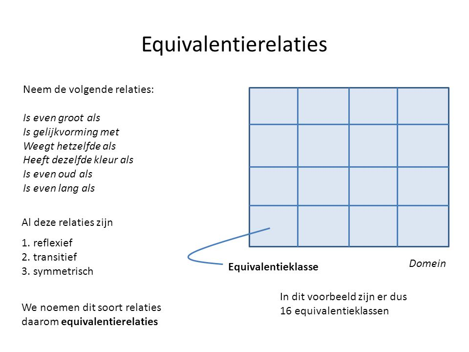 Equivalentierelaties