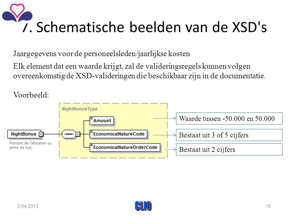 7. Schematische beelden van de XSD s