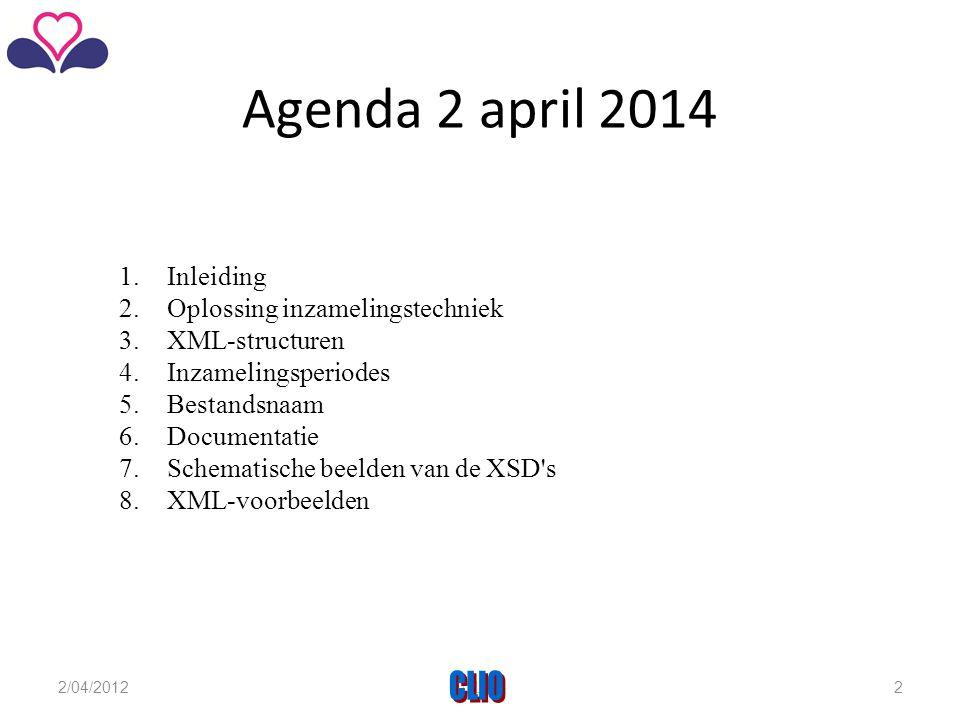 Agenda 2 april 2014 CLIO Inleiding Oplossing inzamelingstechniek