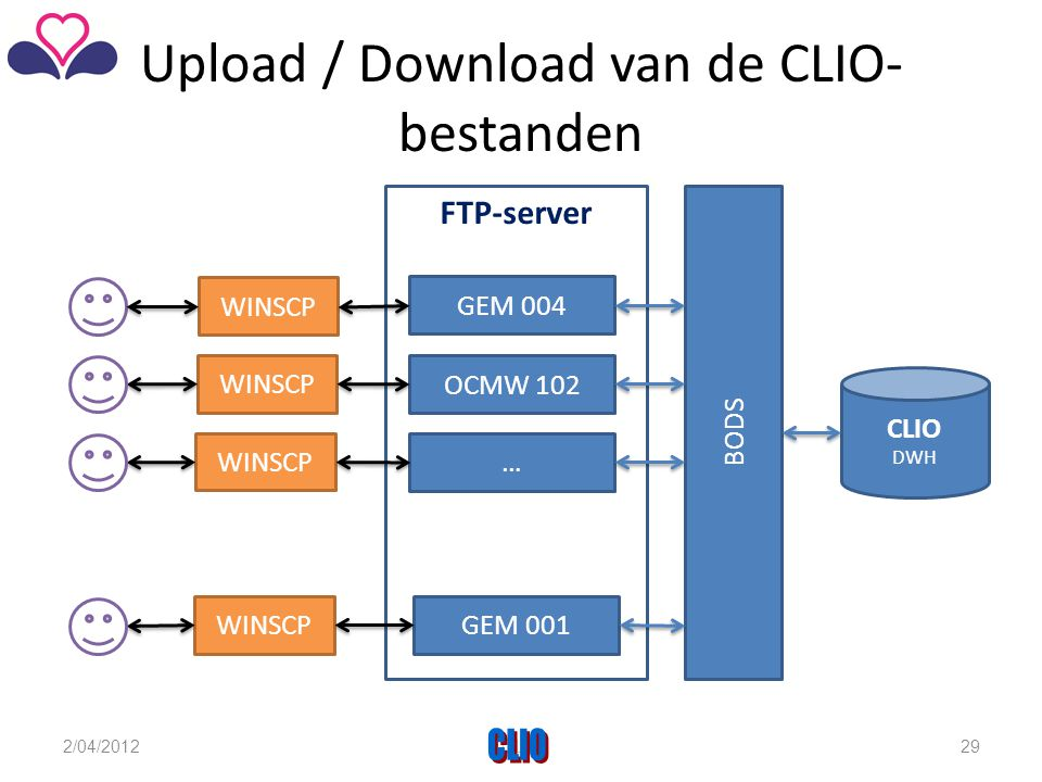 Upload / Download van de CLIO-bestanden