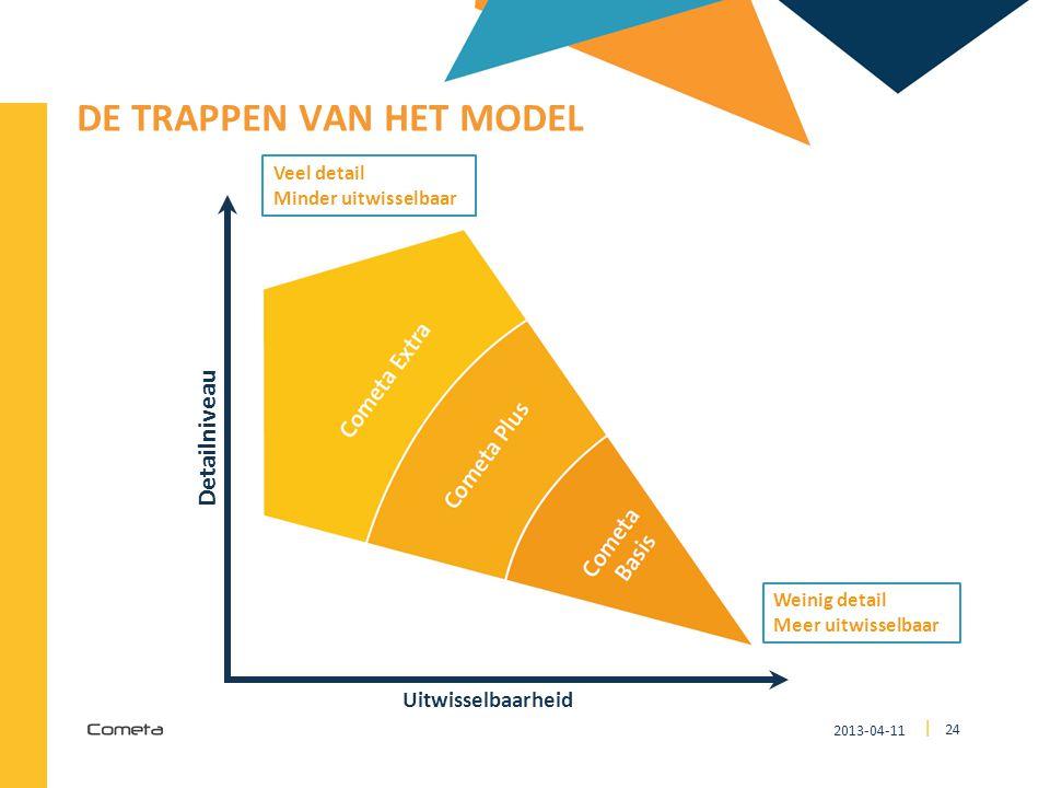 De trappen van het model