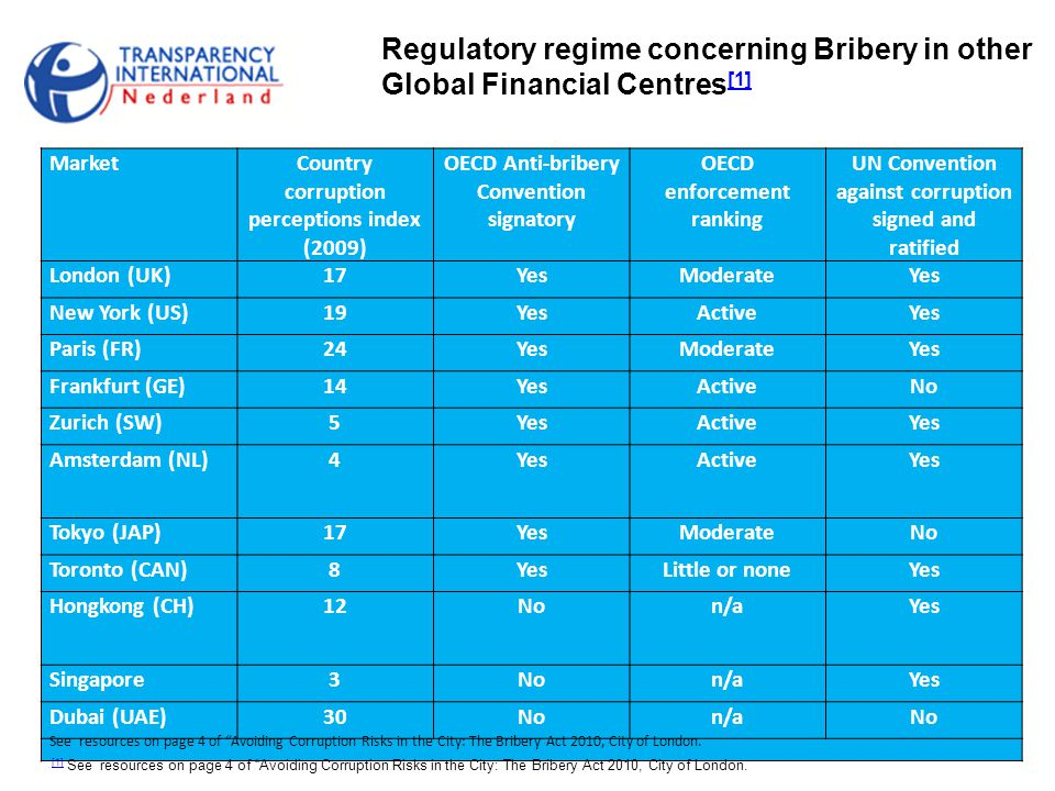 Regulatory regime concerning Bribery in other Global Financial Centres[1]