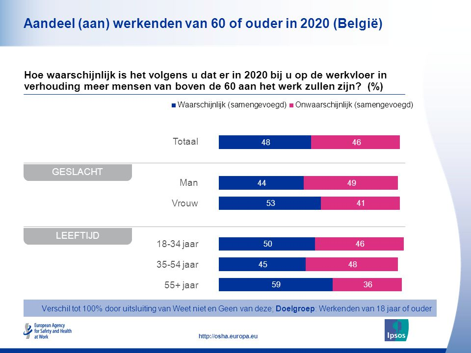 Aandeel (aan) werkenden van 60 of ouder in 2020 (België)