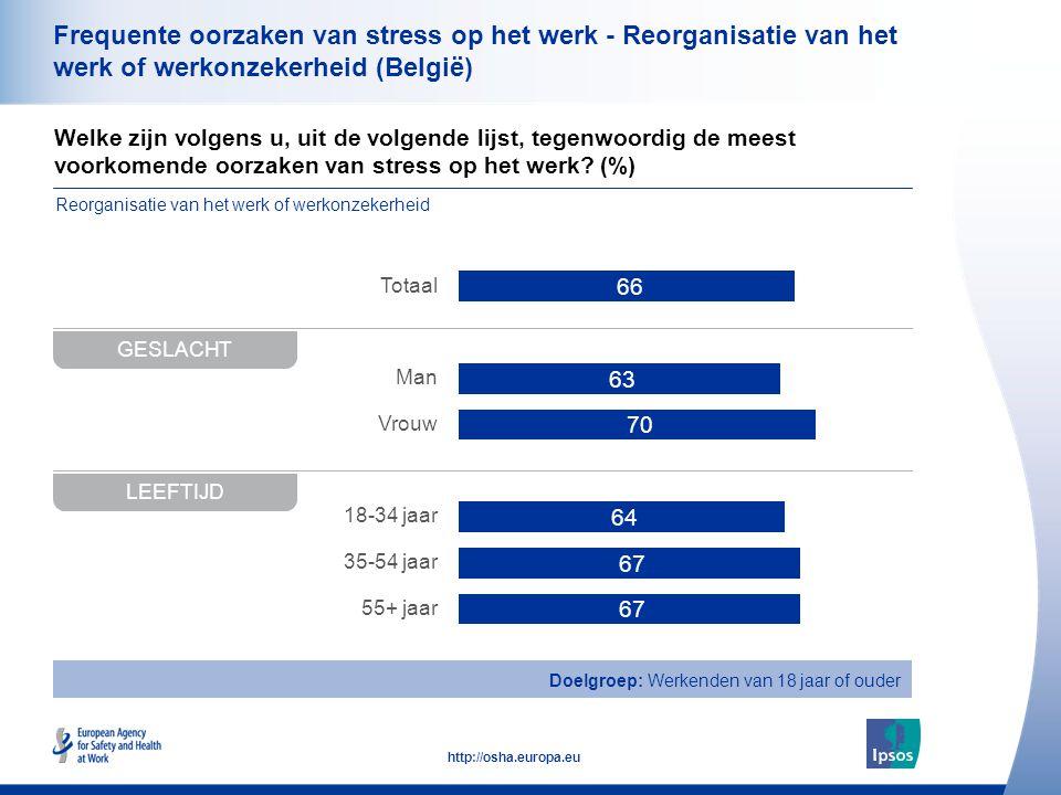 Frequente oorzaken van stress op het werk - Reorganisatie van het werk of werkonzekerheid (België)
