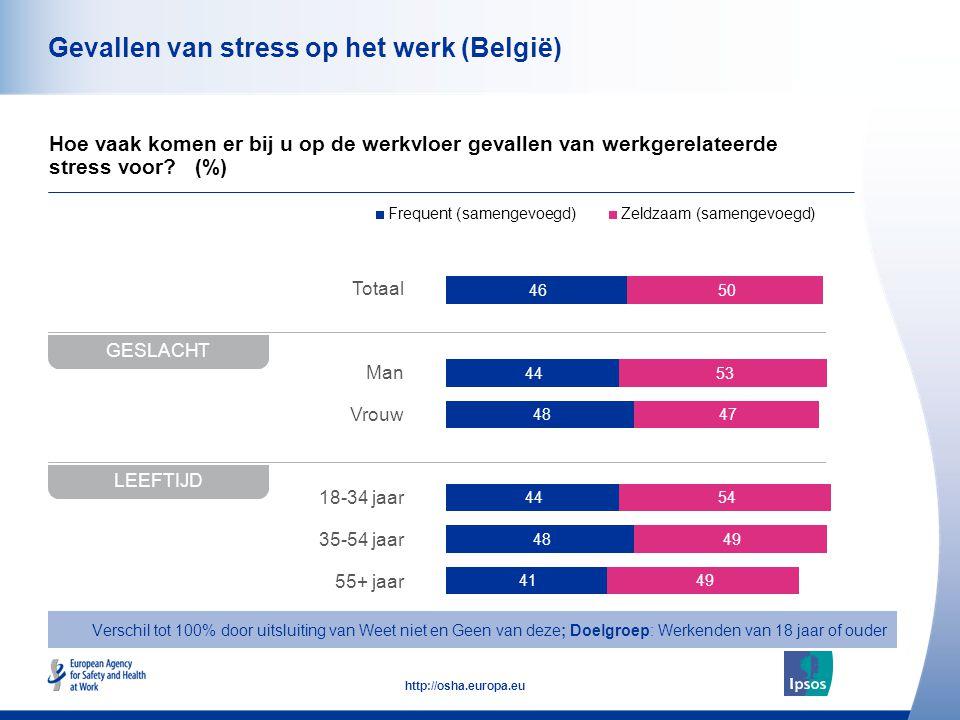 Gevallen van stress op het werk (België)