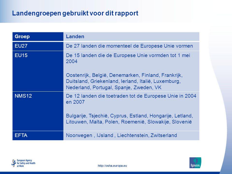 Landengroepen gebruikt voor dit rapport