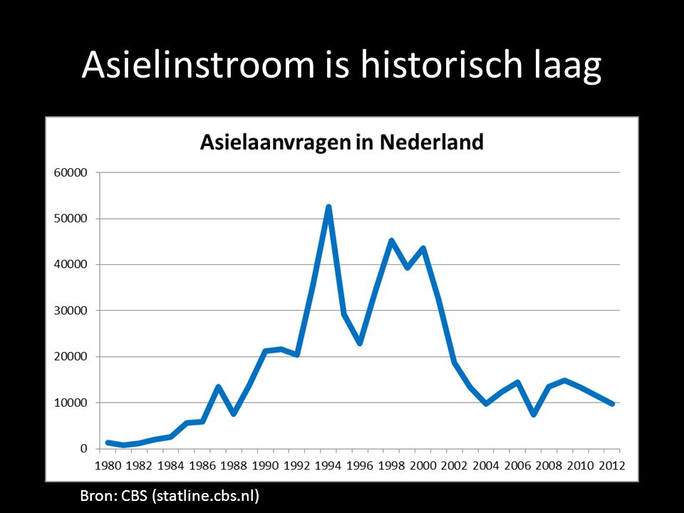 Asielinstroom is historisch laag