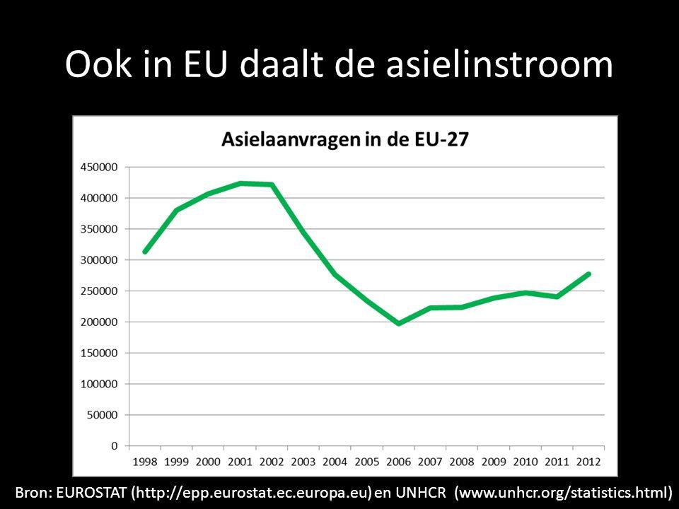 Ook in EU daalt de asielinstroom