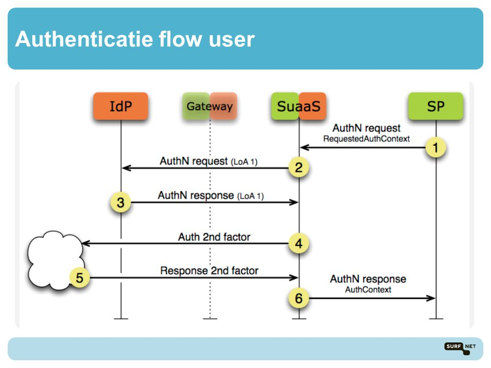 Authenticatie flow user