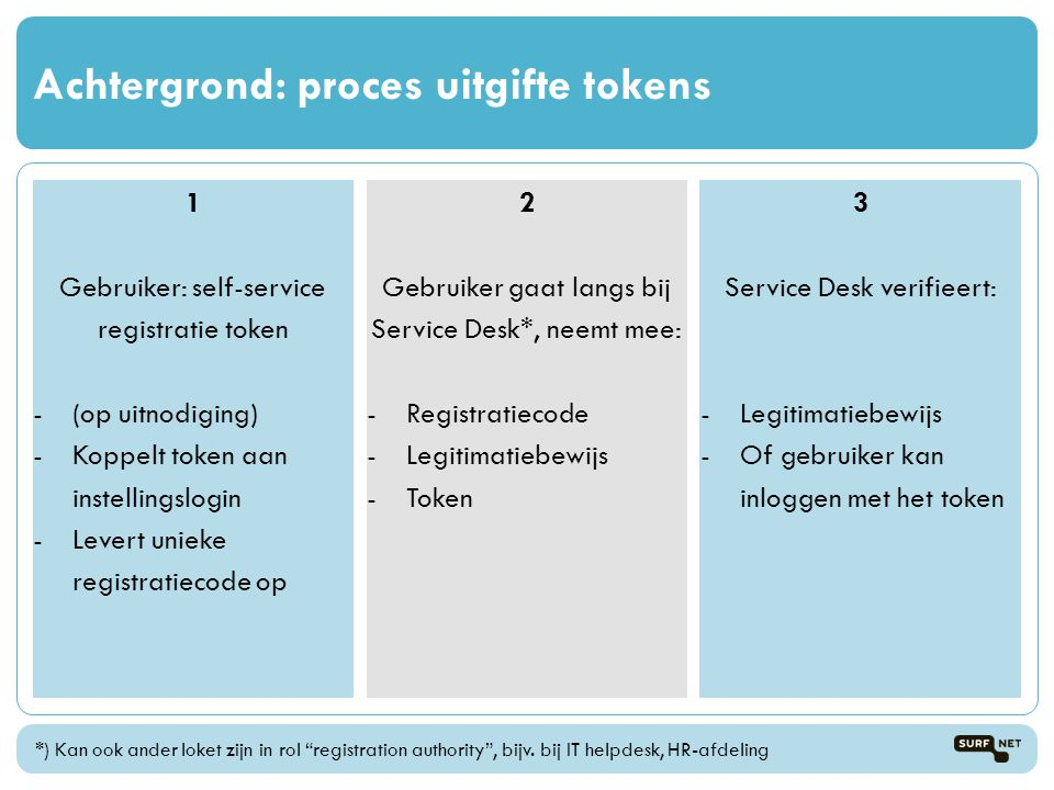Achtergrond: proces uitgifte tokens