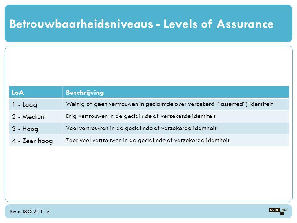Betrouwbaarheidsniveaus - Levels of Assurance