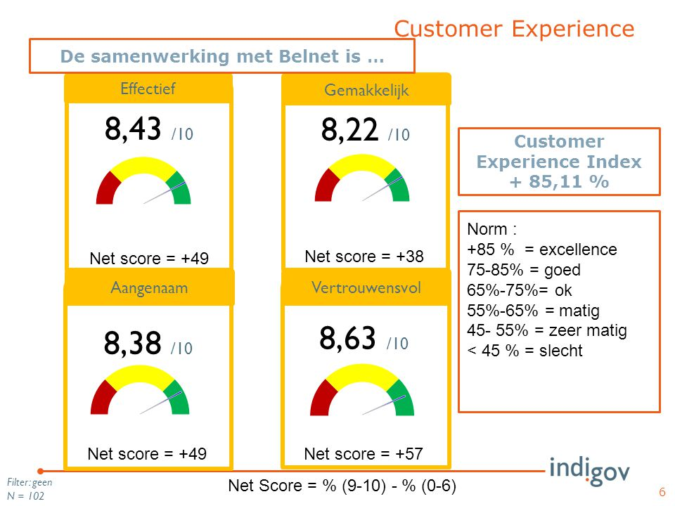 De samenwerking met Belnet is … Customer Experience Index