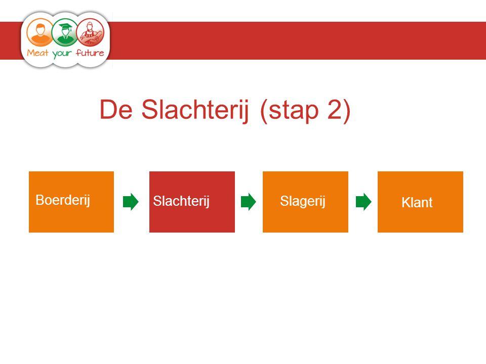 De Slachterij (stap 2) Boerderij Slachterij Slagerij Klant Klant Klant
