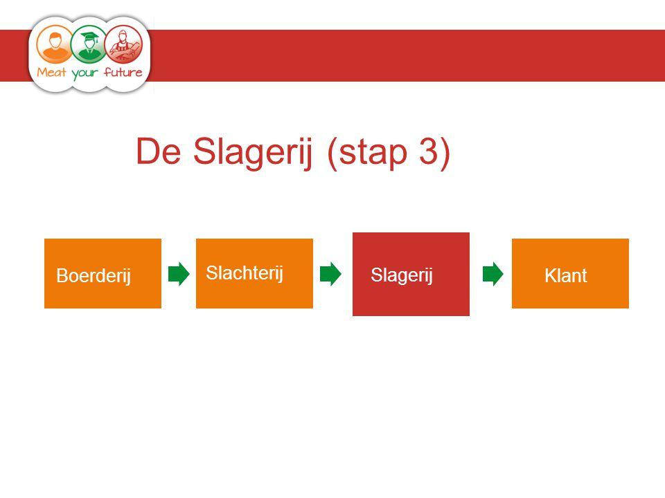 De Slagerij (stap 3) Boerderij Slachterij Slagerij Klant