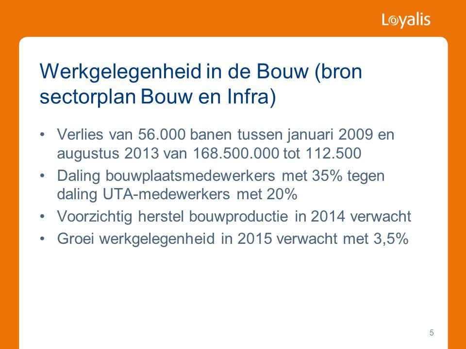 Werkgelegenheid in de Bouw (bron sectorplan Bouw en Infra)