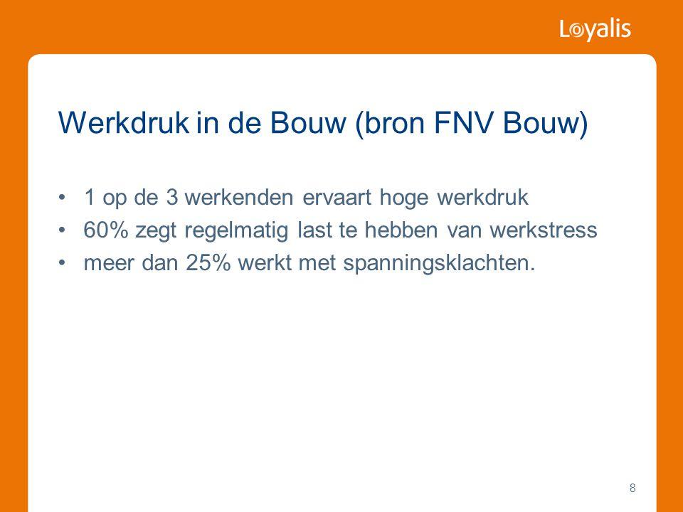 Werkdruk in de Bouw (bron FNV Bouw)