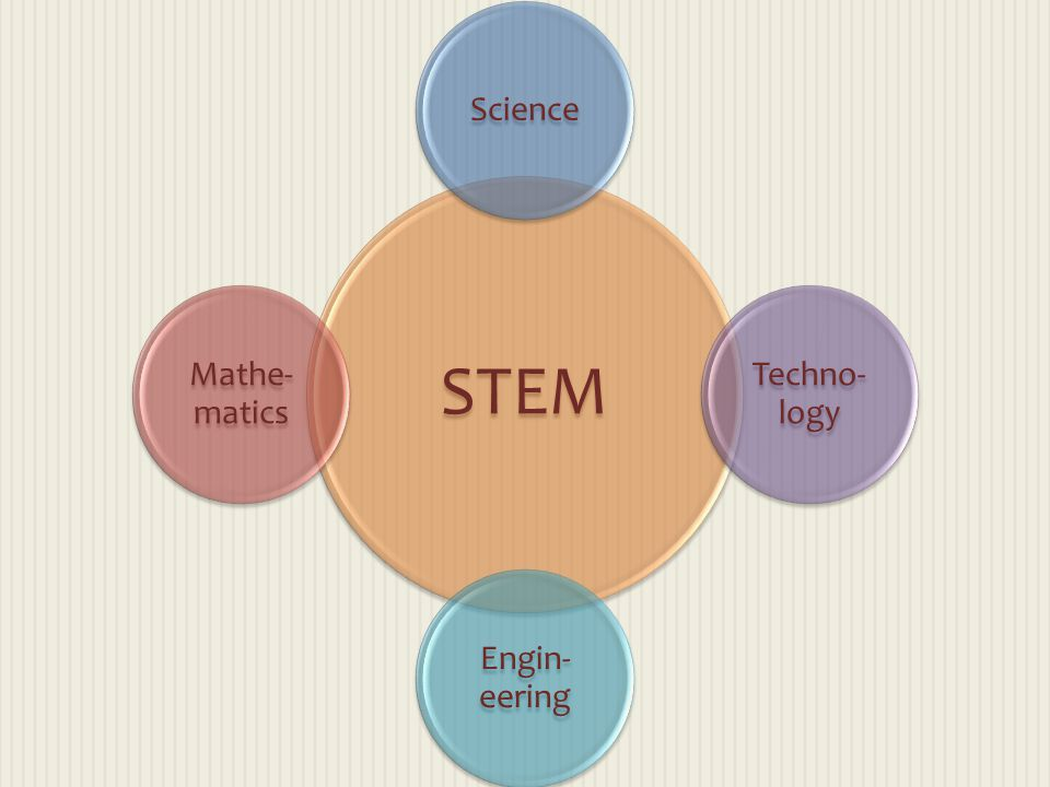STEM Science Techno-logy Engin-eering Mathe-matics