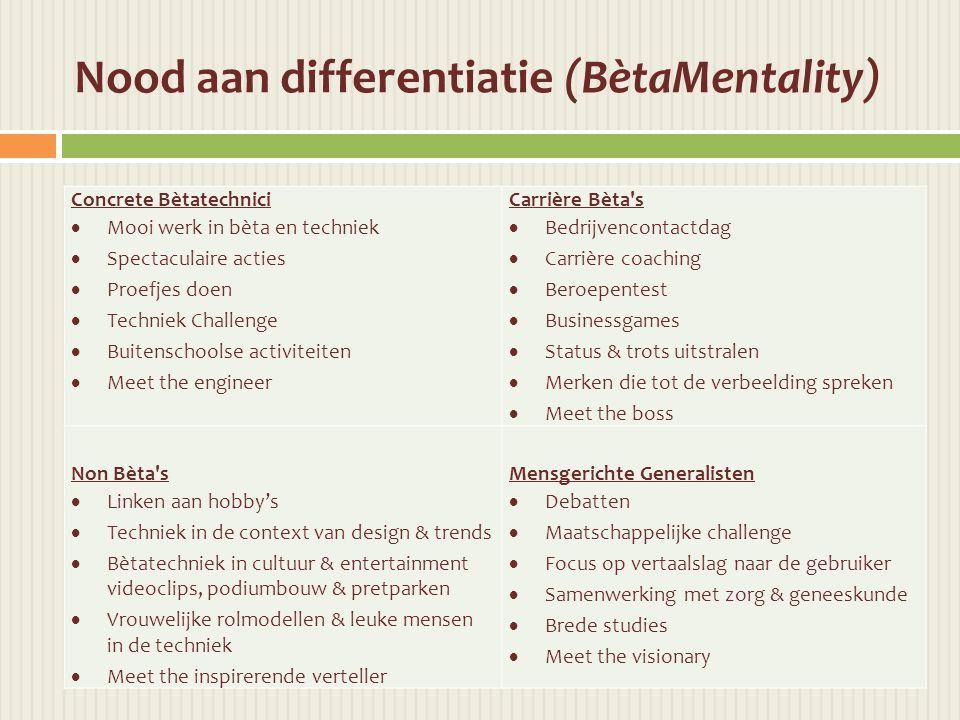 Nood aan differentiatie (BètaMentality)