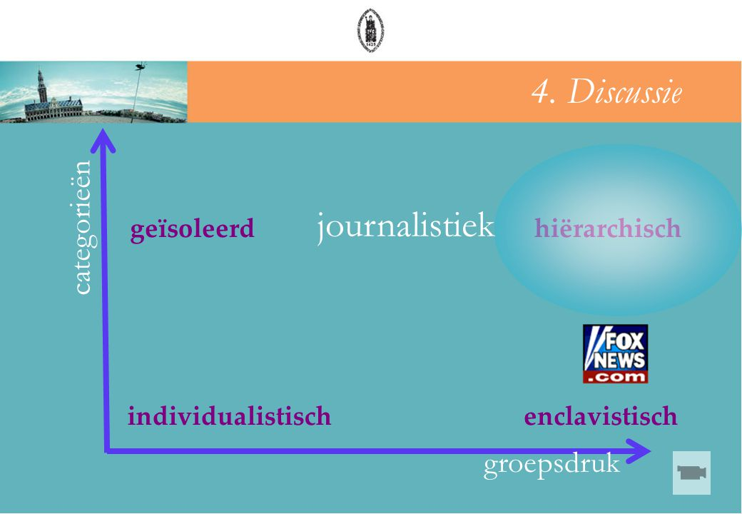 4. Discussie journalistiek categorieën groepsdruk geïsoleerd