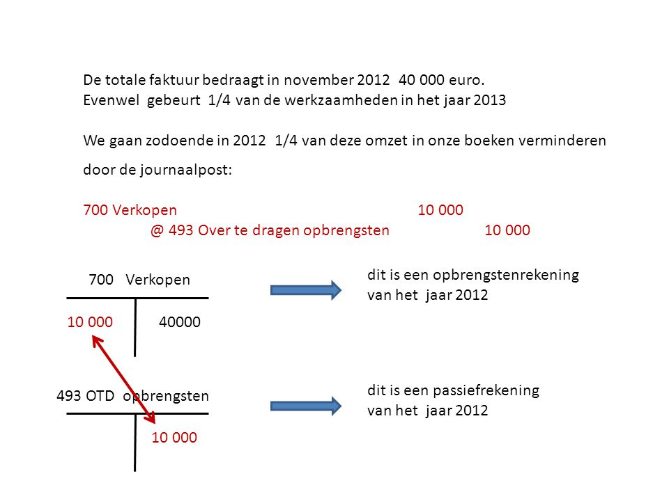 De totale faktuur bedraagt in november 2012 40 000 euro.